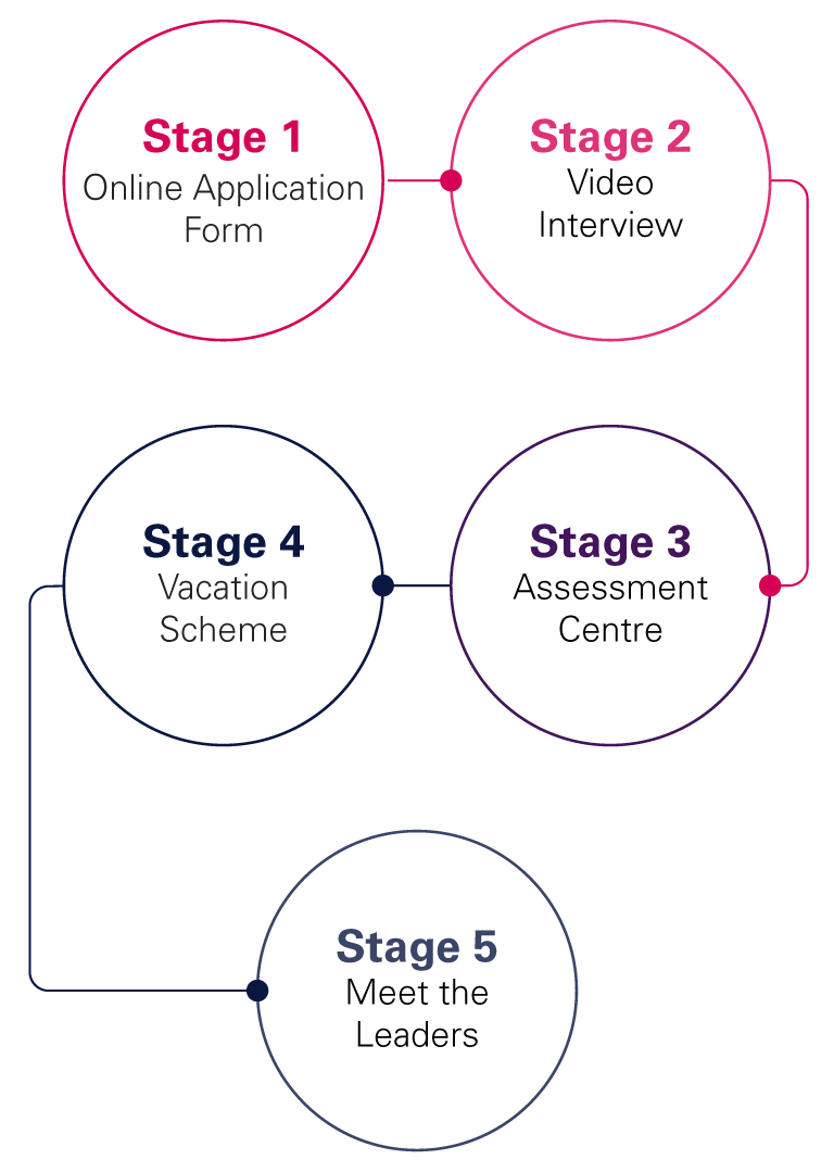 application process graphic small stacked