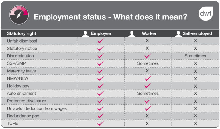 Employment status - what does it mean? Chart showing how employment status effects statutory rights