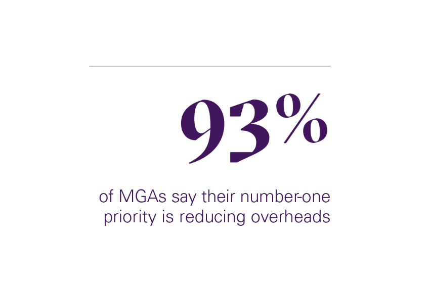 93% of MGAs say their number-one priority is reducing overheads