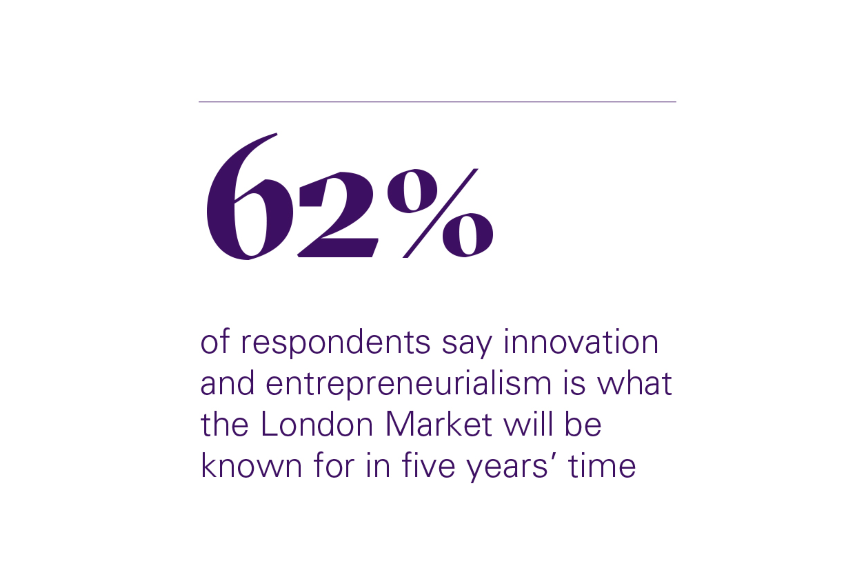 62% of respondents say innovation and entrepreneurialism is what the London Market will be known for in five years' time